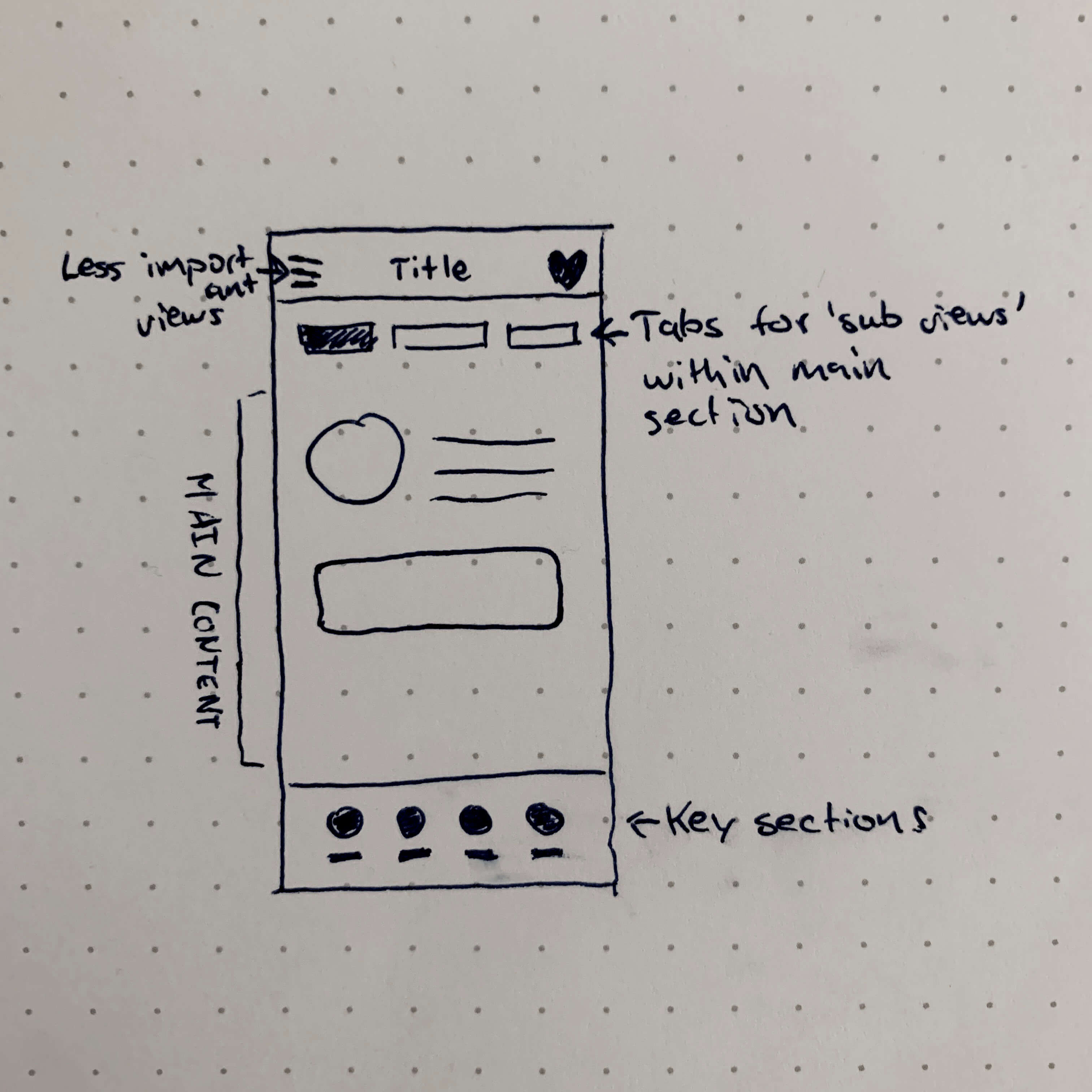Initial sketch outlining a new way of structuring navigation