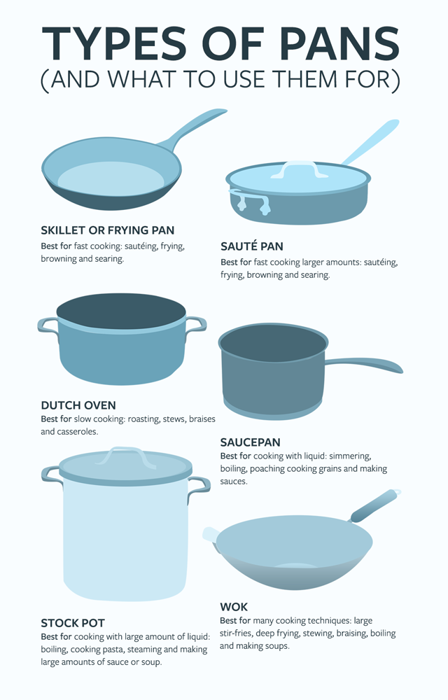 types of pans infographic