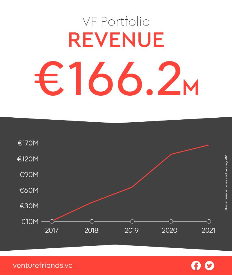 Portfolio Revenue VF 5 years.png