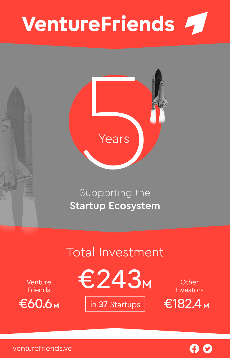 Total Investment and split VF 5 years.png