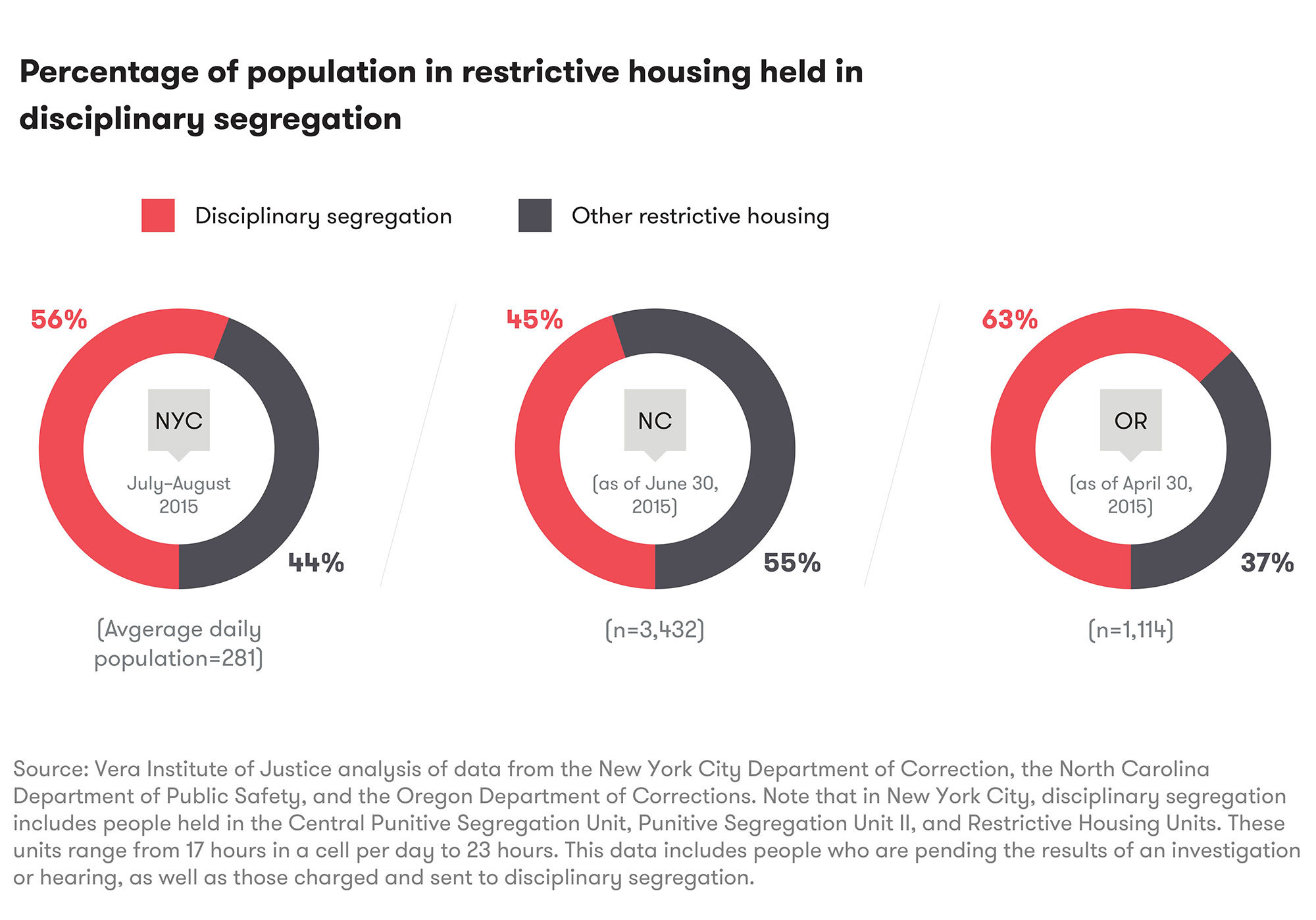 restrictive-housing-figures-02-v2.jpg#asset:19615