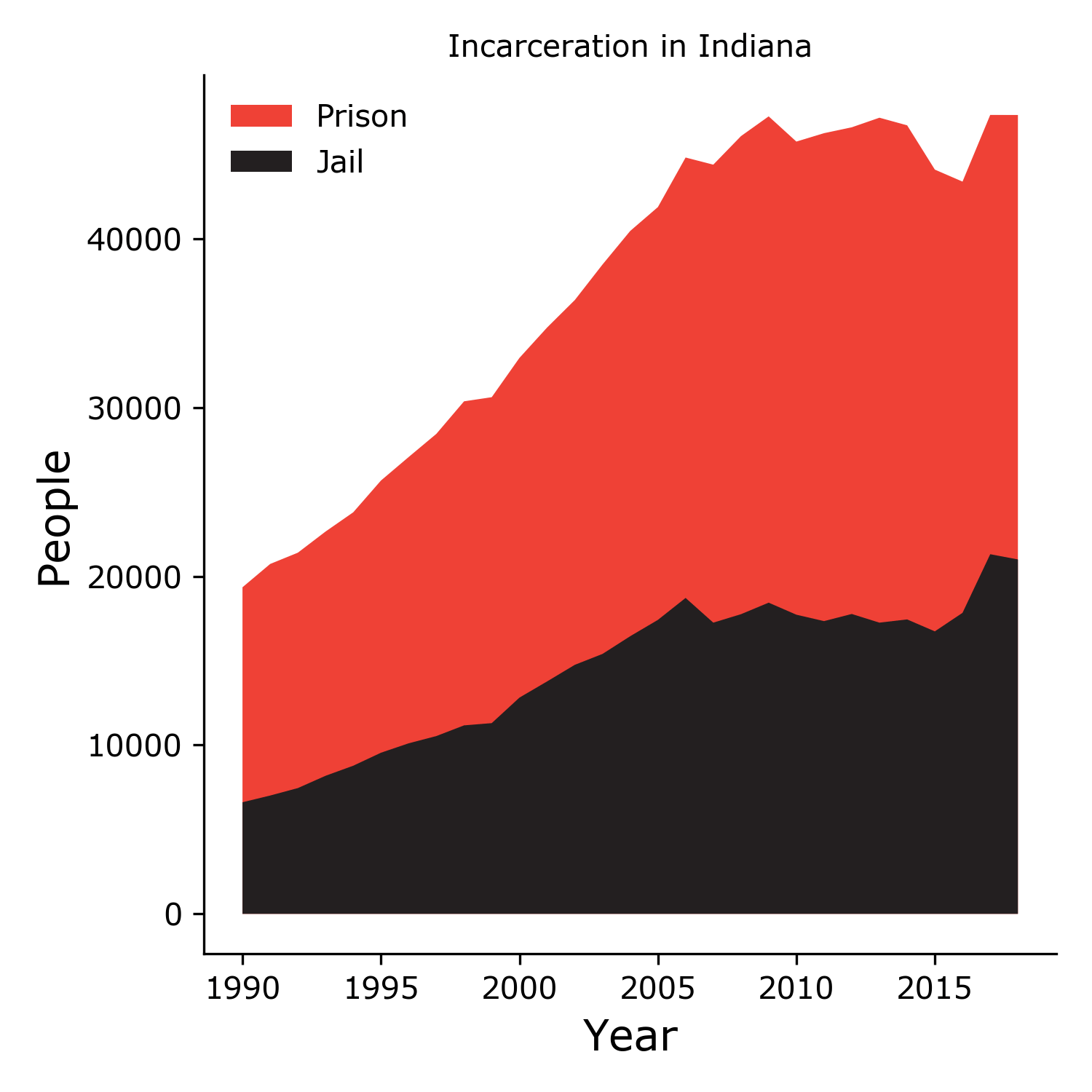 Incarceration In Indiana