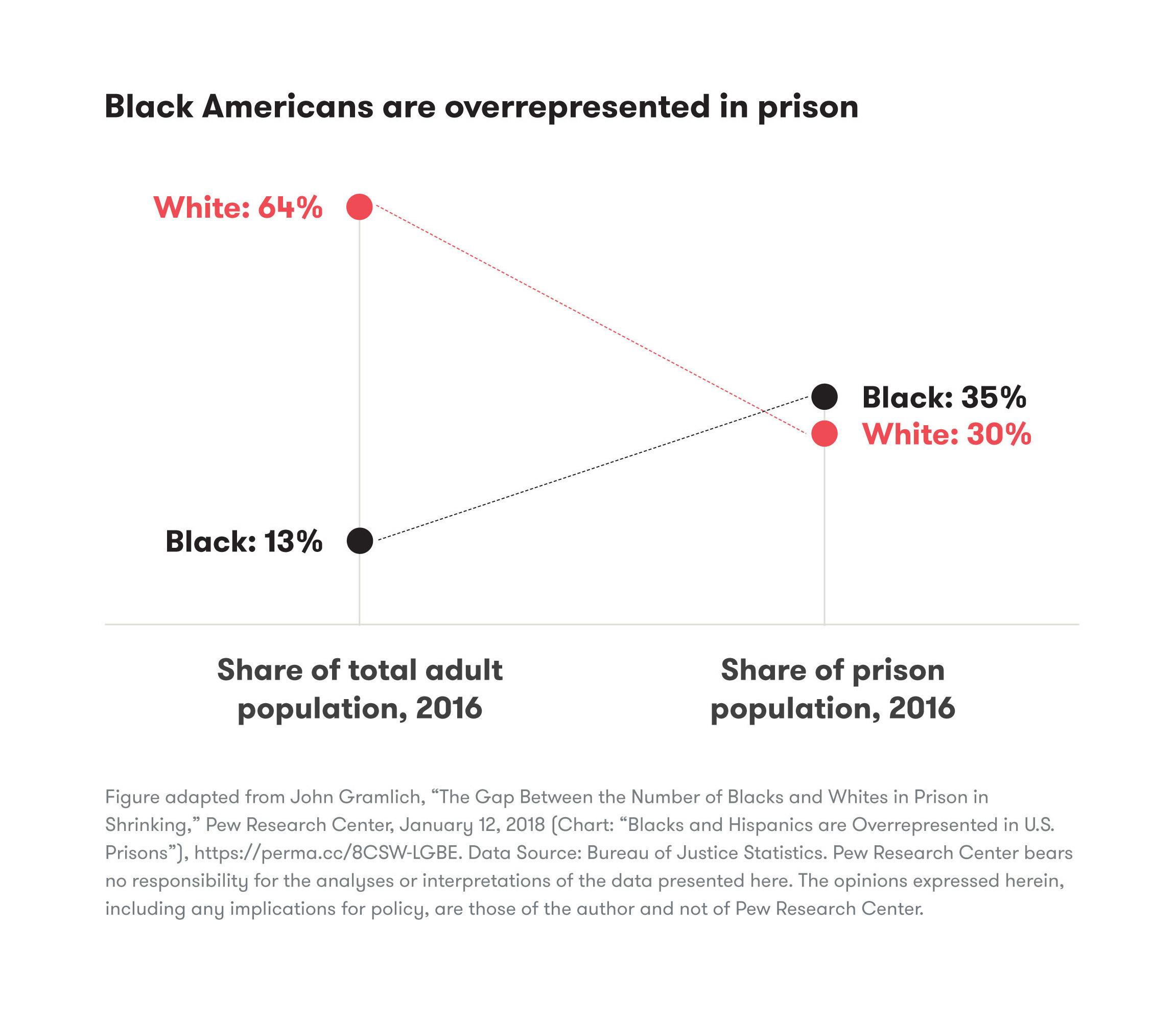 Black American Overrepresented