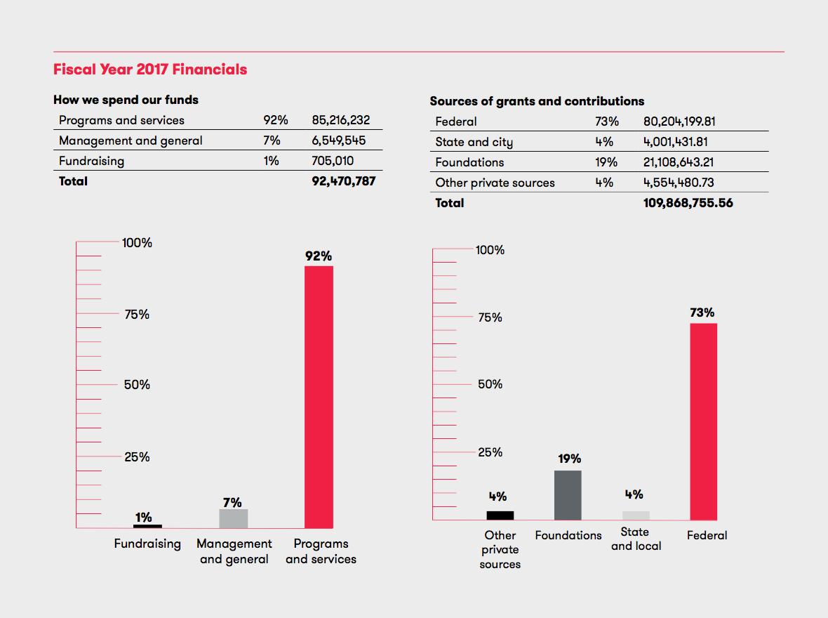 Annual Report 2017 Financials V3