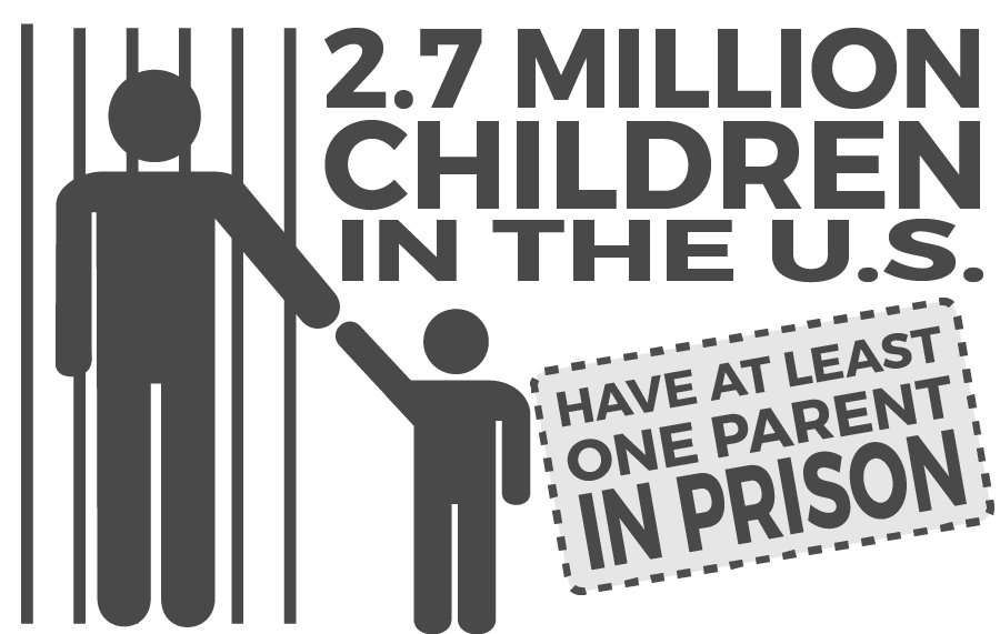 2.7 million children in the US have at least one parent in prison