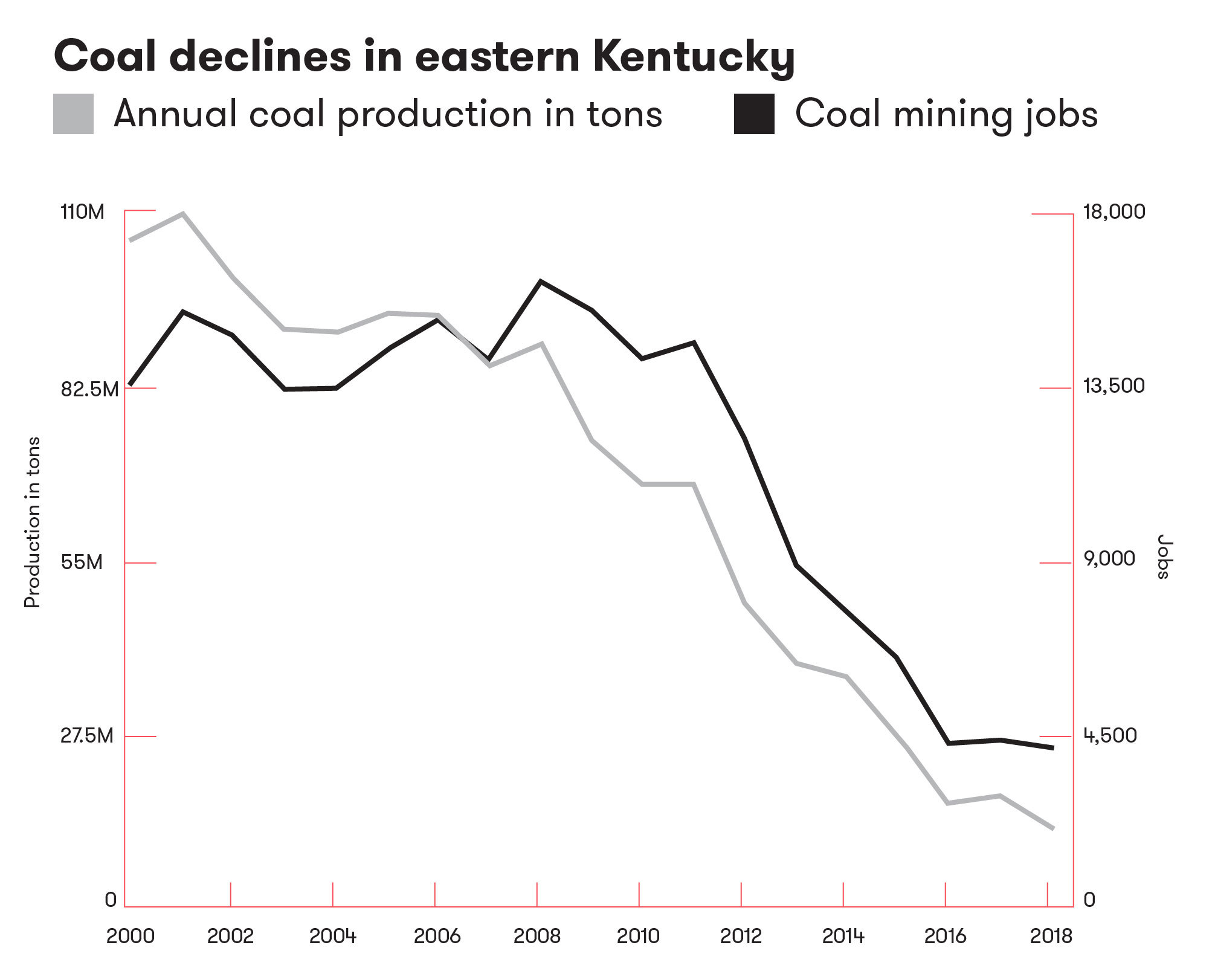 Iob Kentucky Coal Decline Figure 2 01 V2