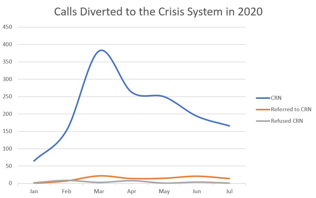 Phoenix Case Study Graph V2