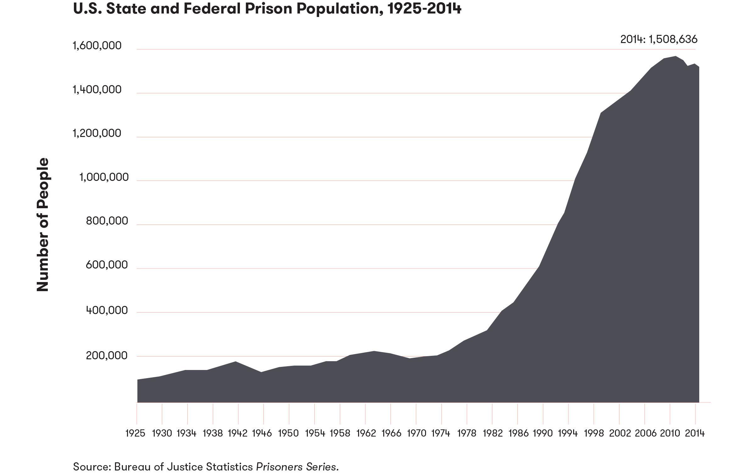 Prison Population V4