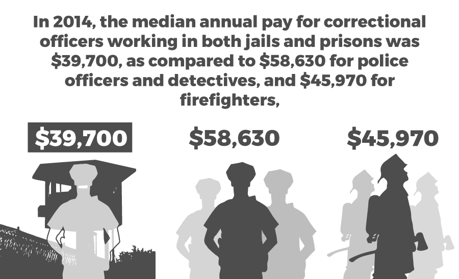 Median annual pay of correctional officers compared to police officers and firefighters