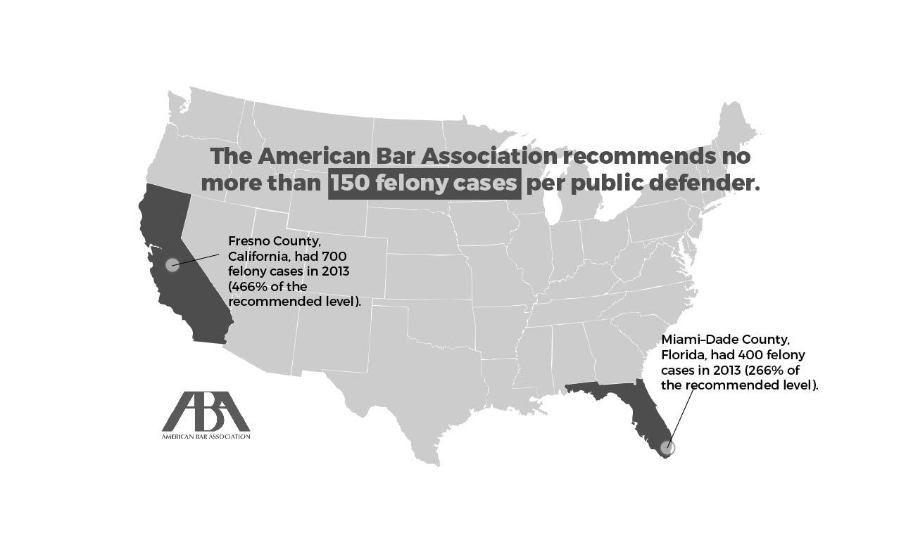 American Bar Association recommends no more than 150 cases per public defender