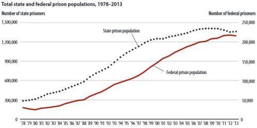 Source Bureau Of Justice Statistics National Prisoner Statistics Program 1978 2013