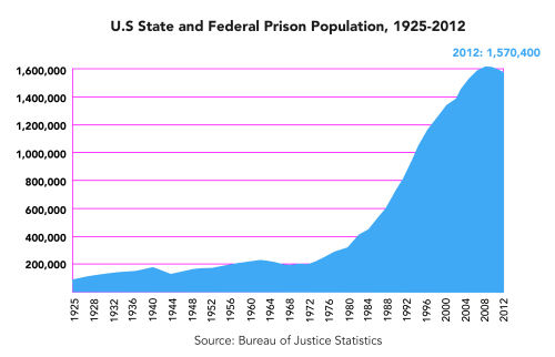 Us State And Federal Prison Population 1925 2012
