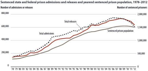 Admissions And Releases