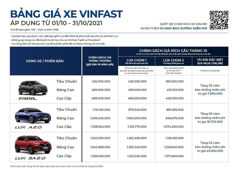 Bảng giá xe VinFast áp dụng từ 01/10/2021 - 31/10/2021