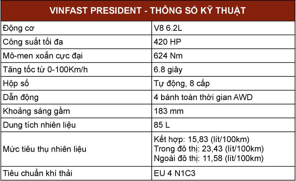 bang thong so dong co cua vinfast president 0