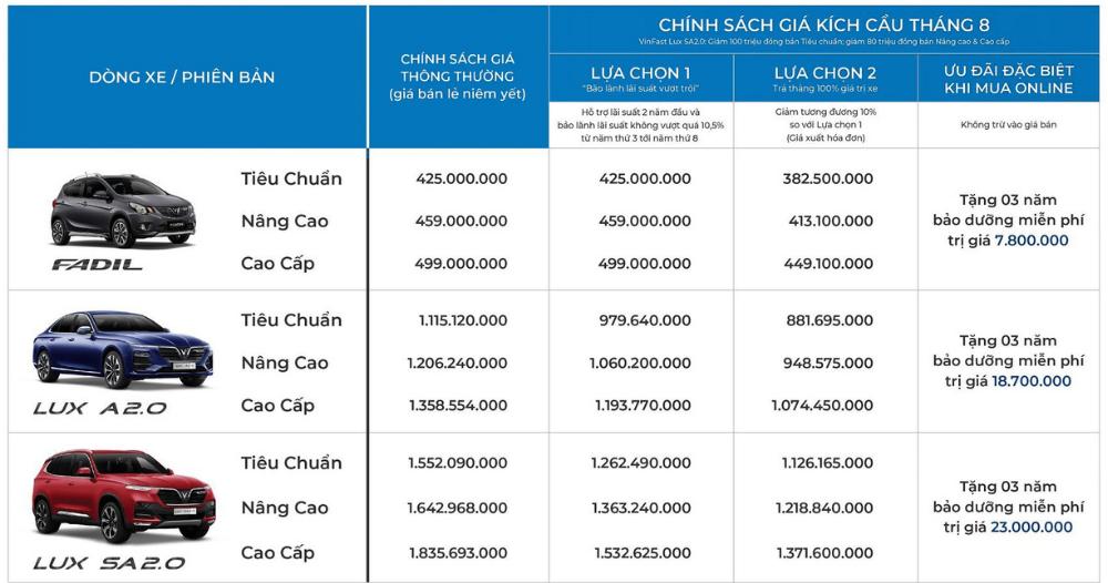 Chinh sach ban hang VinFast 8/2021