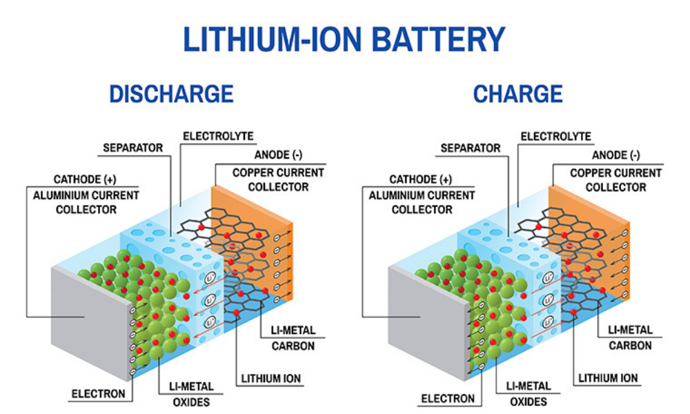 cong nghe pin o to dien lithium ion