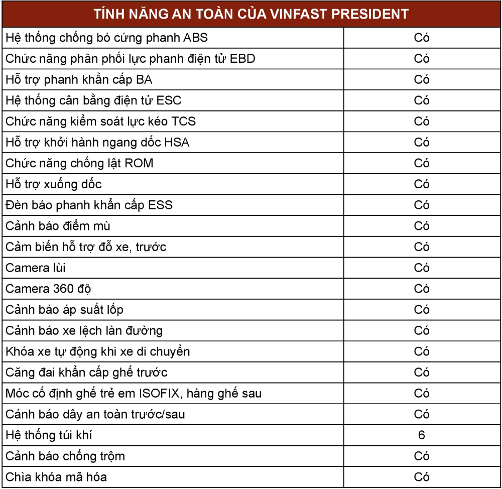 thong so an toan xe president 0