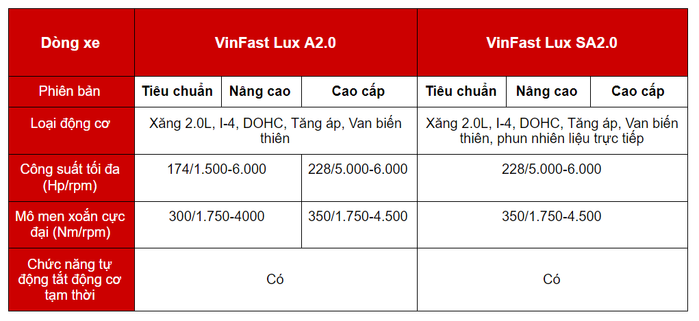 thong so dong co vinfast lux a20 va lux sa20