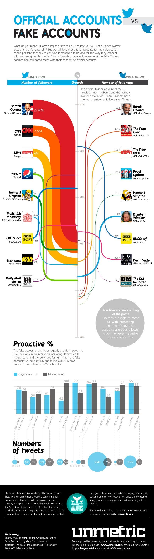 ShortyAwards-FakeTwitter-Infographic-NEW