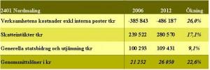 Nordmalings ekonomi 2006-13