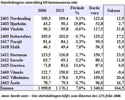 tabell statsbidrag glesbygdskommunerna