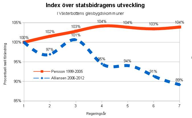 Index statsbidrag