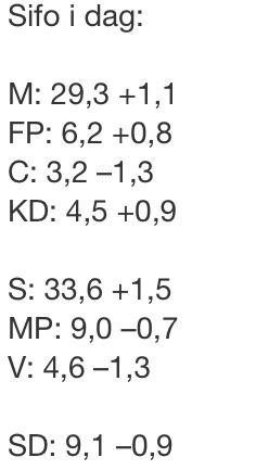 Rekordlaga siffror for fp