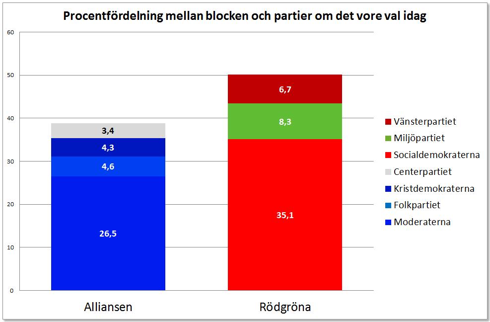 Procent Blocken och partier oktober 2013