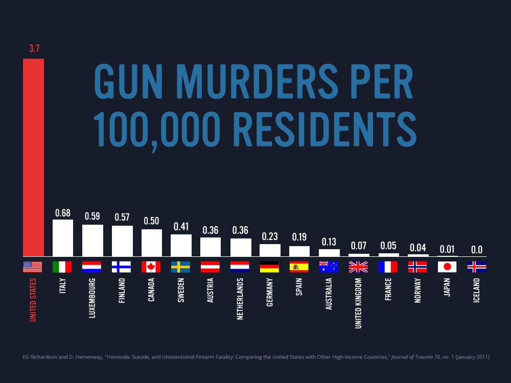 Gun murders