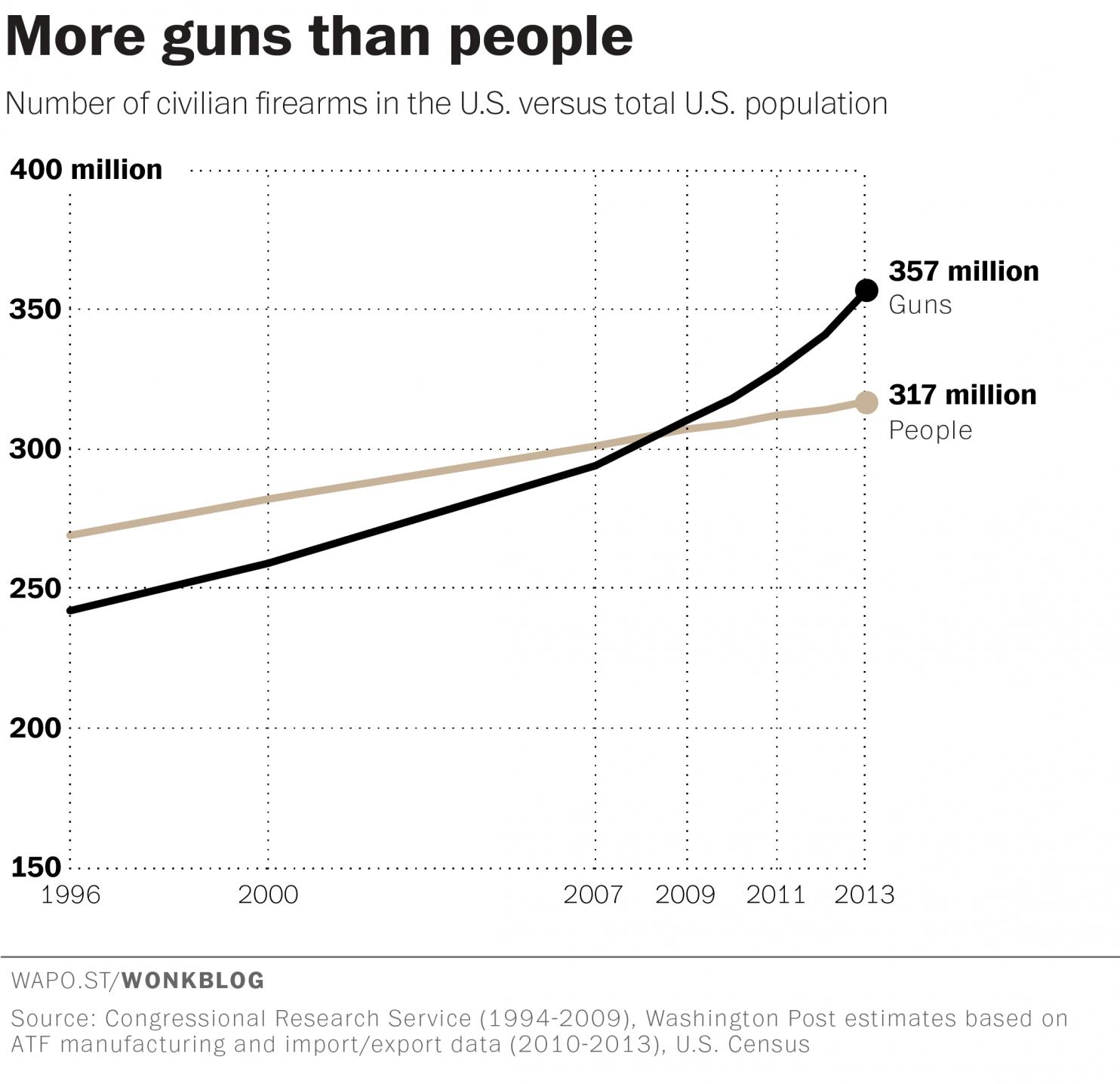 Number of guns