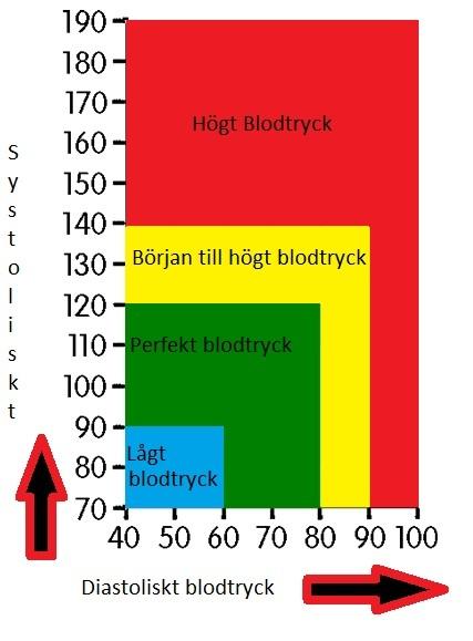 blodtryck1