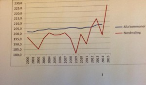 graf resultat