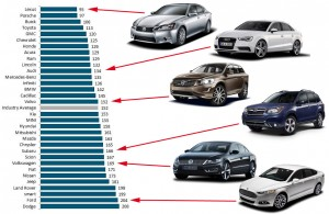jd-power-vehicle-dependability-study-2016