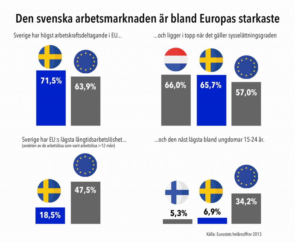 svenskarbetsmarknadieuropa