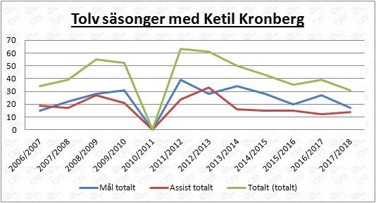 Ketil Kronbergs tolv säsonger i SSL