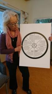 Hjulet om makt och kontroll
