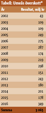 * Överskotten avser Umeå kommun tillsammans med de kommunala bolagen.  Extra pensionsavsättningar har skett vid fem tillfällen. Dessa extra avsättningar uppgår till totalt 360,5 miljoner kr. Då pensionsavsättningarna inte måste göras har vi heller inte minskat resultatet. Överskottet blir därför ca 3,1 miljarder kr på 15 år.