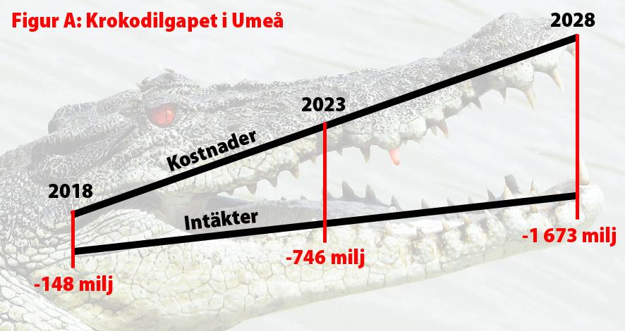 Krokodilgapet