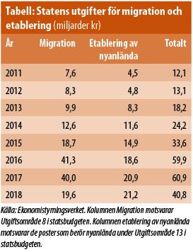 Kostnader-migration