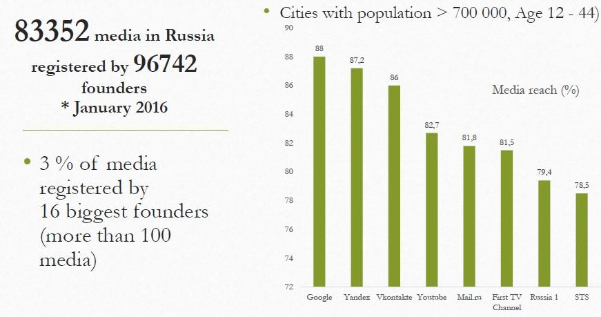 Källa: Mediafakulteten Sankt Petersburg statliga universitet