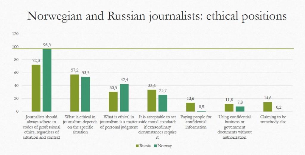 Källa: Statliga universitetet i Sankt Petersburg