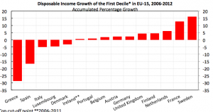 Inkomsttillväxt