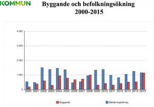 Byggande och befolkningsökning