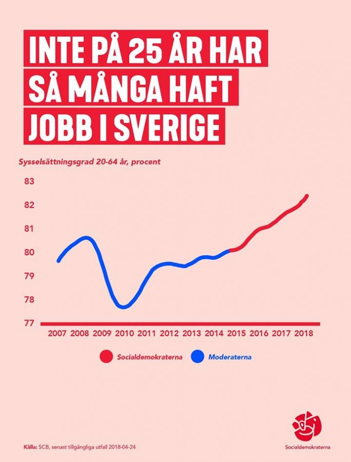 Sysselsättning hög