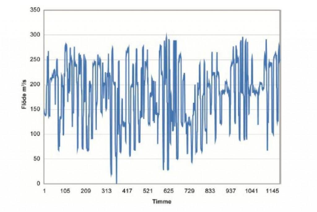 korttidsregleringsdiagrammet 50 dygn jan-febr 2010 vattenkraft indalsälven