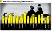 Sorseles pensionsskuld högst i länet