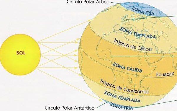 Clima, Latitud, Equinoccios y Solsticios