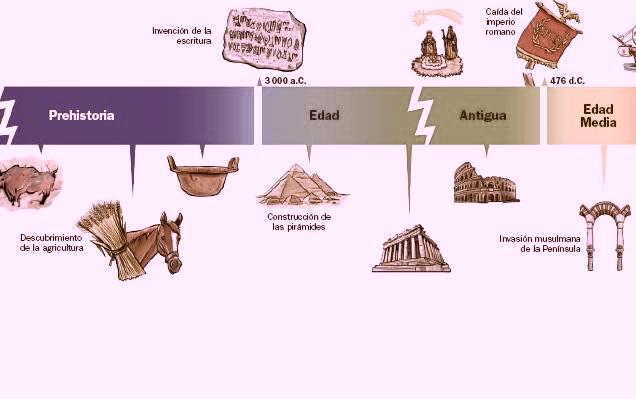 Etapas y divisiones de la Historia
