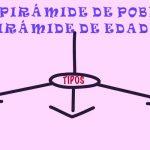 Tipos de Pirámides de Población
